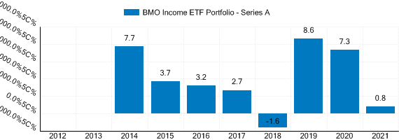 Graph detailing past performance of BMO Income ETF Portfolio † (formerly BMO Security ETF Portfolio)